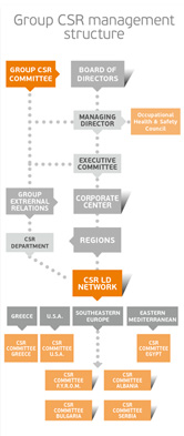 csr strategy comparison By basing csr on social issues at the core of their business why there's a difference between shared values and shared value issues are identified through hard-headed analysis of how a company's strategy and operating context intersects with key societal needs.